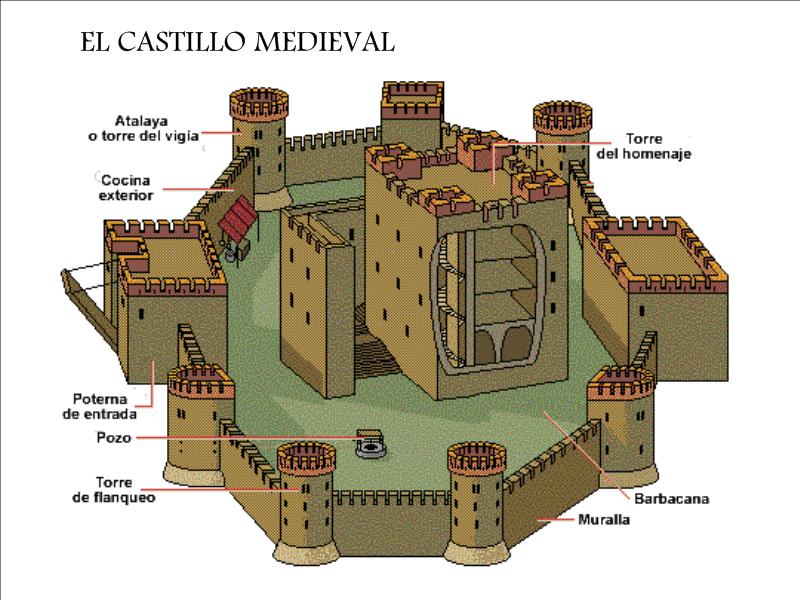 какие замок и его части картинки помощью тотема человек